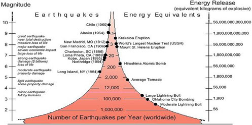 Earthquake Energy Graph
