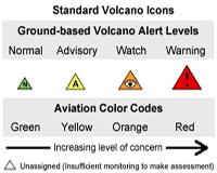 Standard Volcano Alert Icons